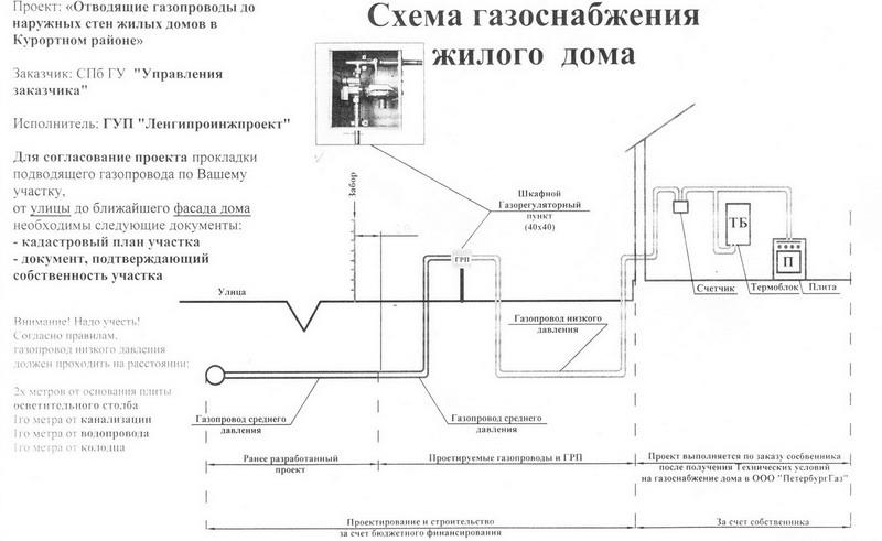 заявка на подключение газа образец